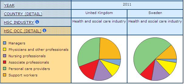 pie graph displaying the share of Occupational Division of Labour in health and social care by health industry in the UK and Sweden