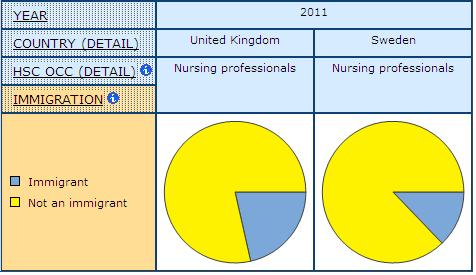 pie graph displaying the share of Immigrants and Non-immigrants among Nursing Professionals, in UK and Sweden