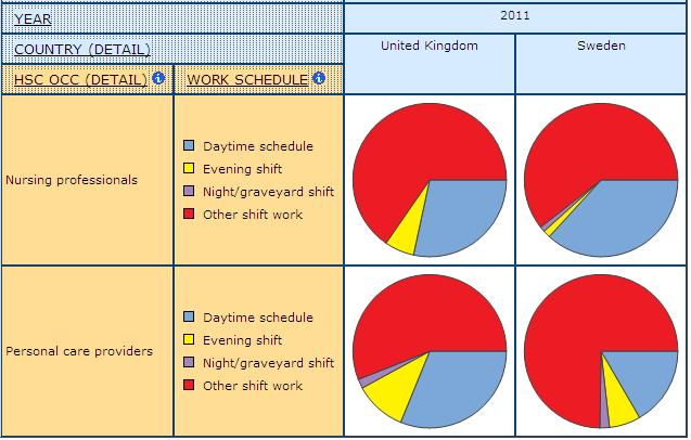 pie graph displaying the share of Work Schedule for Nursing Professionals and Personal Care Providers, in UK and Sweden