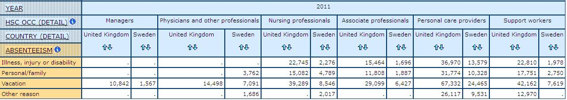 table displaying counts for Reason for absence by health care occupations in UK and Sweden