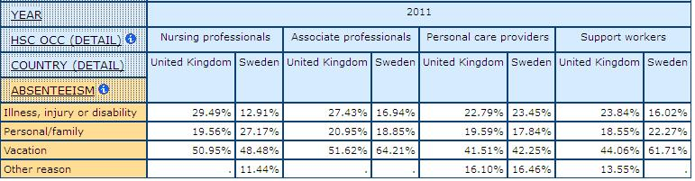 table displaying percentage  for Reason of absence by health care occupations in UK and Sweden