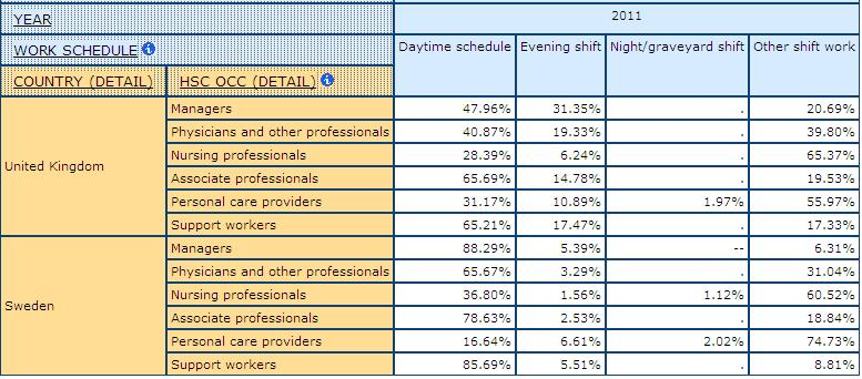 table displaying Work Schedule by health care Occupations, in UK and Sweden