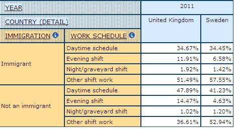 table displaying percentage immigrants and non-immigrants by Work Schedule in health and socail care, in UK and Sweden
