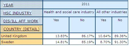 table dispalying the percentage of people with Disability or Illness Affecting Work by health care  Industry and All Other Industries, in UK and Sweden