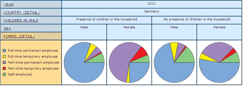 pir graph displaying share of men and women by Form of Employment and Presence of Children under 18 in the Household in Germany