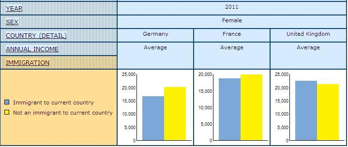 bar graph displaying the Average Annual Income for Immigrant and Non-Immigrants Women in Germany, France, and United Kingdom