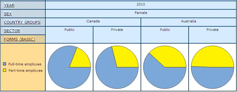 pie graph displaying the share of women in Public and Private Sector by Full- and Part-time Paid Employment in Canada and Australia