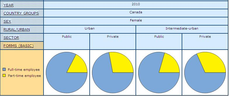 pie graph showing share of women in Public and Private Sector by Full- and Part-time Paid Employment in Urban and Intermediate-urban Settings, in Canada