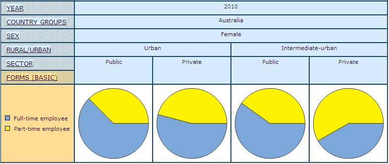 pie graph displaying share of women in Public and Private Sector by Full- and Part-time Paid Employment in Urban and Intermediate-urban Settings, in Australia