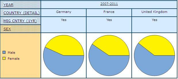 pie graph displaying share of Men and Women Who Have Migrated from another Country in the Previous Year, in Germany, France, and United Kingdom with 2007-2011 combined