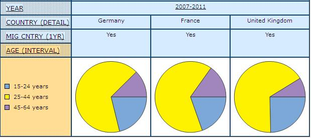 pie graph displaying the share of Men and Women Who Have Migrated from another Country in the Previous Year, by age intervals in Germany, France, and United Kingdom with 2007-2011 combined