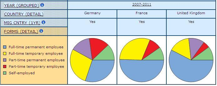 pir graph displaying share of Men and Women Who Have Migrated from another Country in the Previous Year, by form of employment in Germany, France, and United Kingdom with 2007-2011 combined