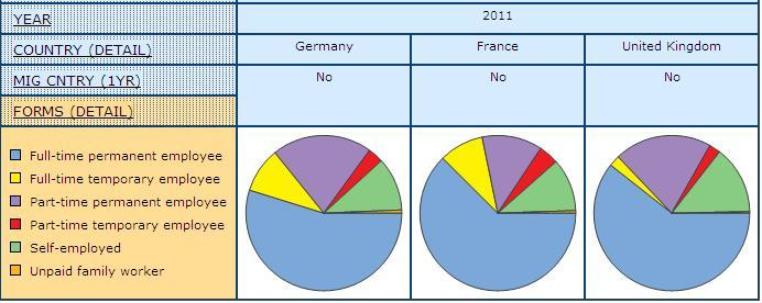 pie graph displaying share of Men and Women Who Have not Migrated from another Country in the Previous Year and by form of employment, in Germany, France, and United Kingdom with 2007-2011 combined