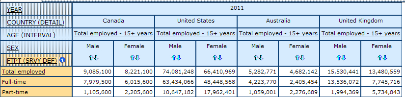 wxample of multidimensional table showing conts for full-time and part-time employment by sex Canada, the United States, Australia and the United Kingdom in 2011