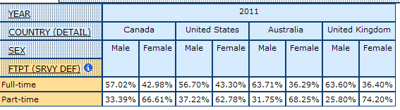 example of table displaying percentages of full-time and part-time employment for men and women in Canada, the United States, Australia, and the United Kingdom in 2011