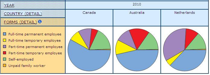 pie graph displaying the share of detailed Forms of Employment for Canada, Australia, and Netherlands