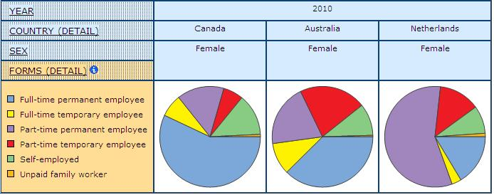 pie graph displaying the share of Detailed Forms of Employment, for Women in Canada, Australia, and Netherlands