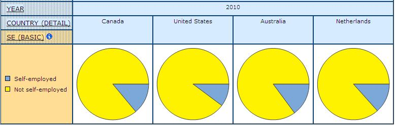 pie graph displaying the share of self-employed in Canada, United States, Australia, and Netherlands