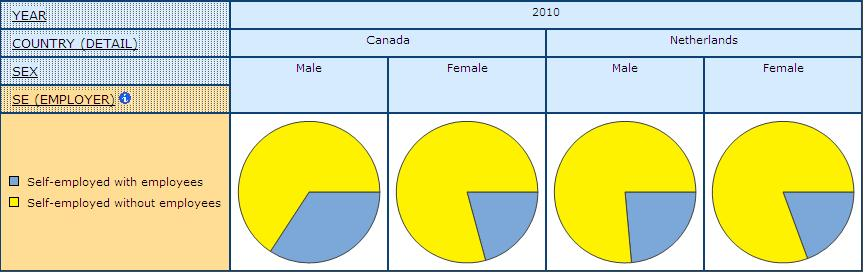 pie graph displaying the share of self-employed with and without Employees, for Men and Women, in Canada, and Netherlands