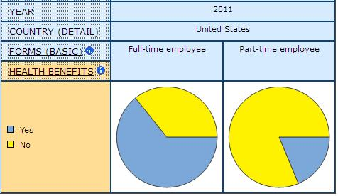pie graph showing the share Health Benefit Coverage for Full- and Part-time Paid Employees, in United States