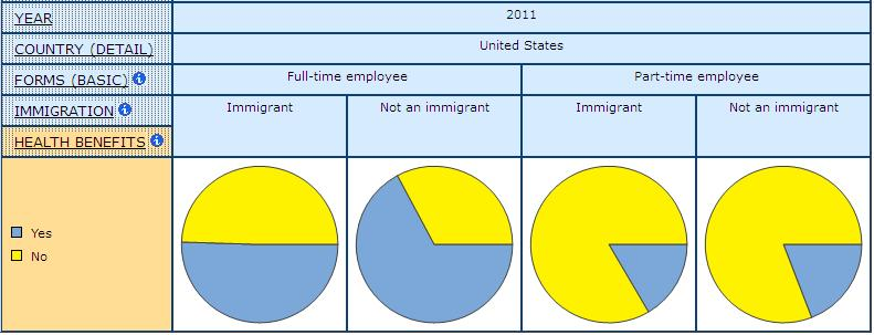 pie graph displaying Employer Provided Health Benefit Coverage for Immigrants and Non-Immigrants in Full- and Part-time Paid Employment, in United States