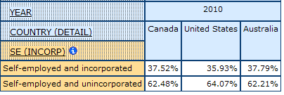 table displaying the self-employed incorporated for Men and Women, in Canada, United States, and Australia