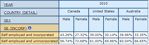 table dispalying the percentage of Self-employed with Incorporation Status and without Incorporation Status, for Men and Women, in Canada, United States, and Australia,