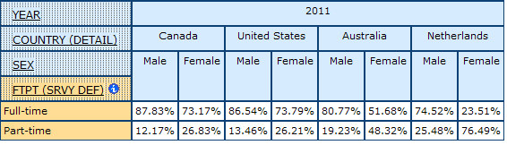 example of multidimensional table showing percentages for Full- and Part-time Employment for Canada, United States, Australia, Netherlands