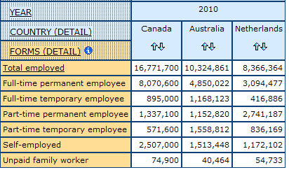 table displaying counts for detailed Forms of Employment for Canada, Australia, and Netherlands