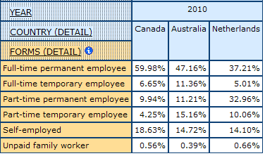 table displaying percentage for detailed Forms of Employment for Canada, Australia, and Netherlands