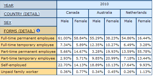 table displaying the percentage of Detailed Forms of Employment, for Men and Women in Canada, Australia, and Netherlands