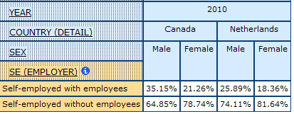 table displaying the percentage of self-employed with and without Employees, for Men and Women, in Canada, and Netherlands