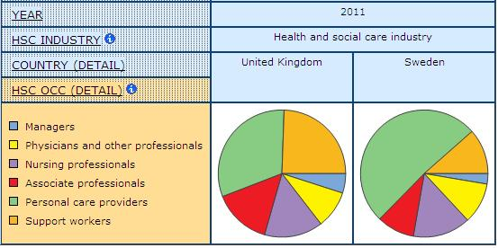 pie graph example of the share of health and social care occupations by health and social care industry