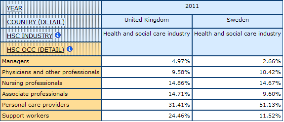table displaying percentage of Occupational Division of Labour in health and social care by health industry in the UK and Sweden