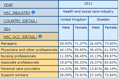 table dispalying the percentage of Men and Women by health and social care Occupations, in the UK and Sweden