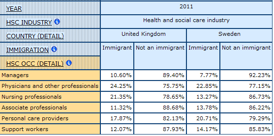 table dispalying the percentage of Immigrants and Non-immigrants by Health care Occupations, in UK and Sweden