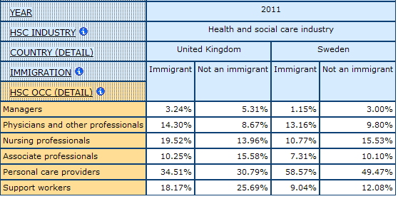 table displaying percentage of health care Occupational Division of Labour among Immigrants in UK and Sweden