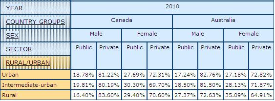 table displaying percentage of Public and Private Sector by Rural and Urban for men and owmen in Canada and Australia