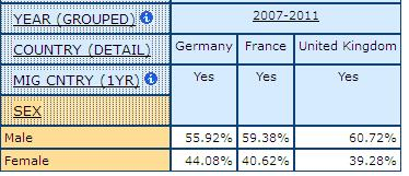 table displaying percentage of Men and Women Who Have Migrated from another Country in the Previous Year, in Germany, France, and United Kingdom with 2007-2011 combined