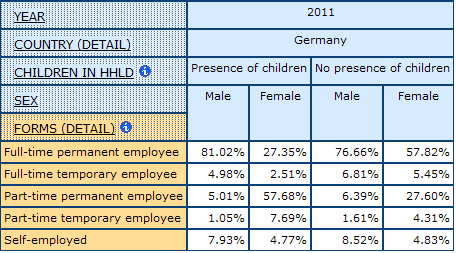 table displaying percentage of men and women by Form of Employment and Presence of Children under 18 in the Household in Germany