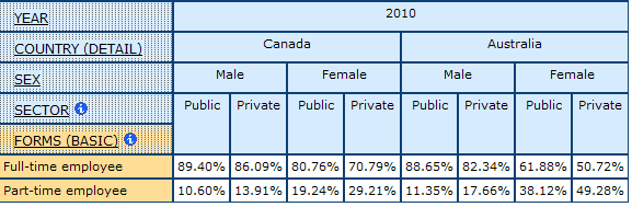 table displaying percentage of men and women in Public and Private Sector by Full- and Part-time employees inCanada and Australia