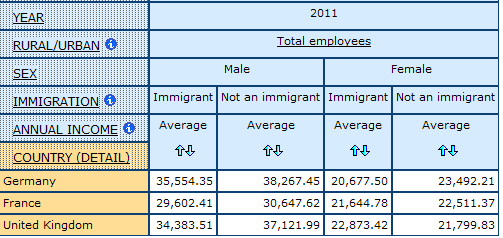table showing Average Annual income by Immigrant status for Men and Women, in Germany, France, and United Kingdom