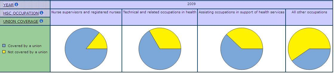 pie graphs displaying Union Coverage by Occupation in Health Care and Social Assistance