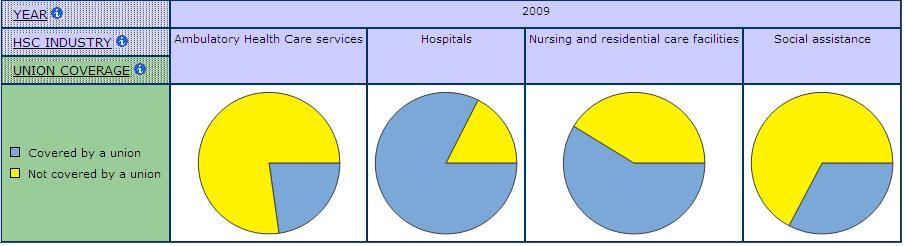 pie graphs displaying Union Coverage by Sub-Industry in Health Care and Social Assistance