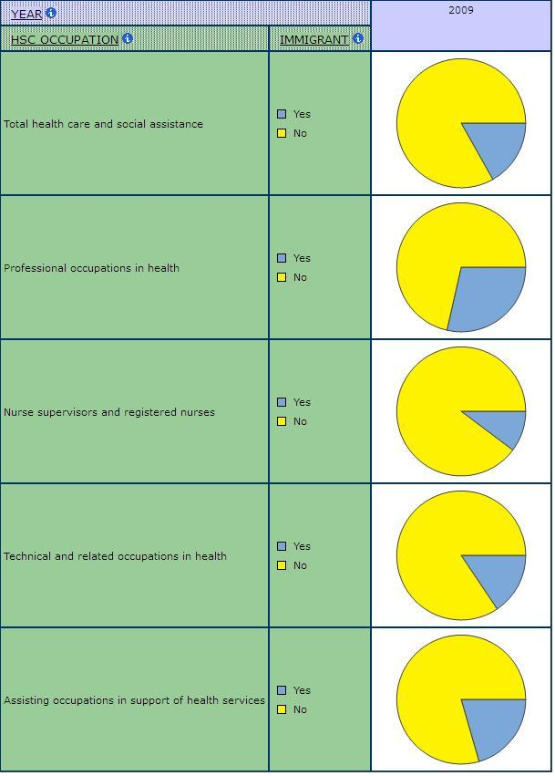 pie graphs displaying the shares of Immigrants by Occupation in Health Care and Social Assistance