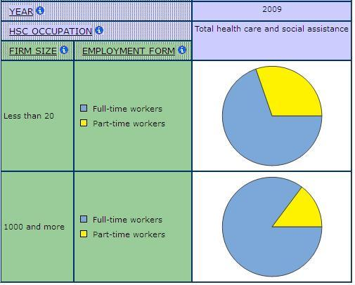 pie graph displaying full-time and Part-time Employment by Firm Size, for all Health Care occupations