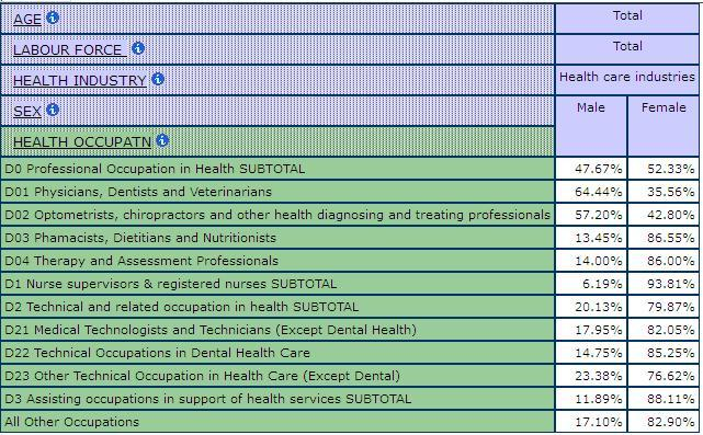 table displaying the percentage of men and women in the health care industry by Health Occupations