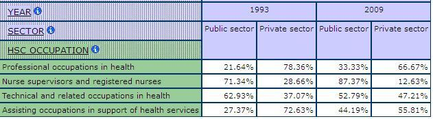table displaying the percentage of the Public and Private Sector for health and social care occuaptions for 1993 and 2009