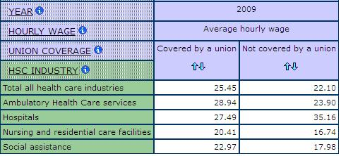 table displaying Average Hourly Wages by Union Coverage for health and social care Industries