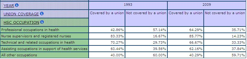 table displaying the percentage of Union Coverage by health care Occupations, comparing 1993 and 2009